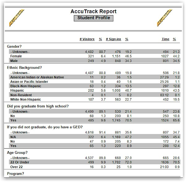 accutrack profile report